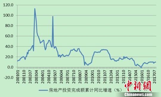 江苏省统计局公布的江苏房地产投资完成额累计同比增速示意图。 截图