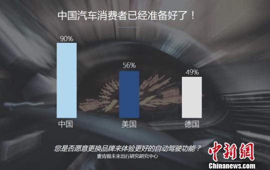 中国消费者对新概念汽车的接受程度全球最高。 领英报告