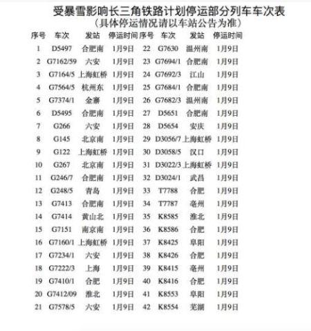 中国铁路上海局集团有限公司8日晚发布消息,根据中央气象台暴雪蓝色预警预报,长三角铁路及时启动应急预案,对可能遭受暴雪影响的沪汉蓉、阜淮、淮南等线路部分列车采取停运措施,对1月9日部分列车停运。中国铁路上海局集团有限公司供图