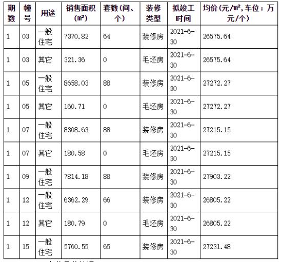 五桥纯新盘颐和九里新领销许 总价220万起 周末就开