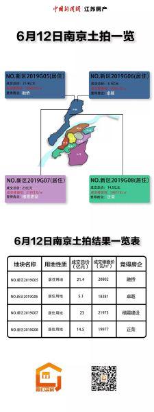 """南京迎6月第二場土拍:江北新區""""專場""""未破限價"""