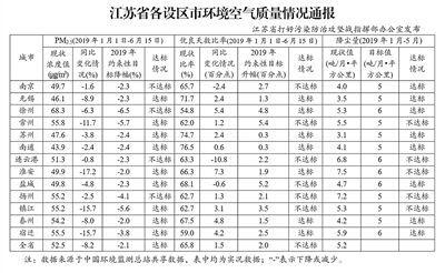 江苏发布空气质量通报 9市PM2.5浓度降幅达标