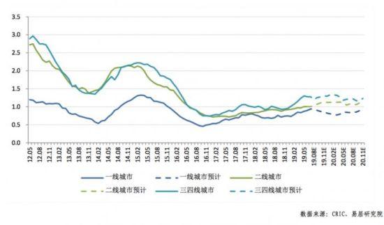 二线楼市即将供大于求?机构:警惕二线土地存货压力快增