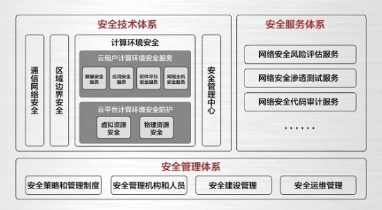 曙光南京云计算中心安全体系架构