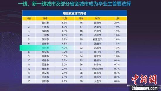 南京已位居毕业生最理想就职城市的第七位。大数据平台报告